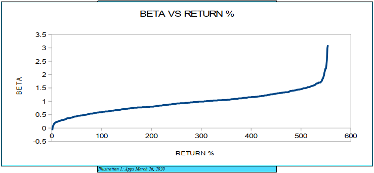 Investing: Taking a look at metrics: Beta